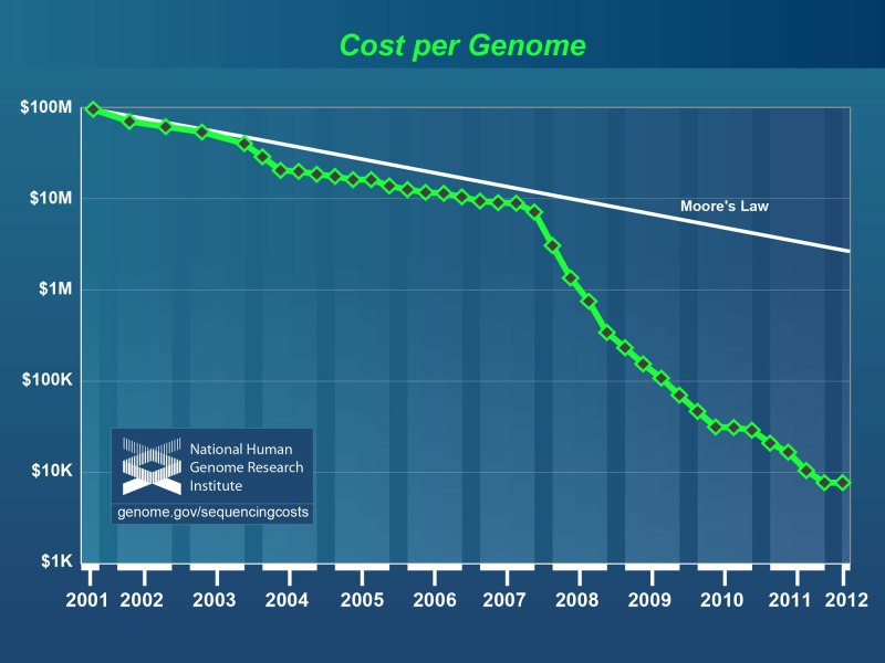 Genome_sequencing_costs,_May_2012
