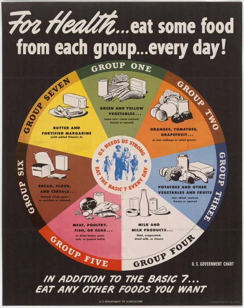 USDA_-_Basic_7_Food_Groups