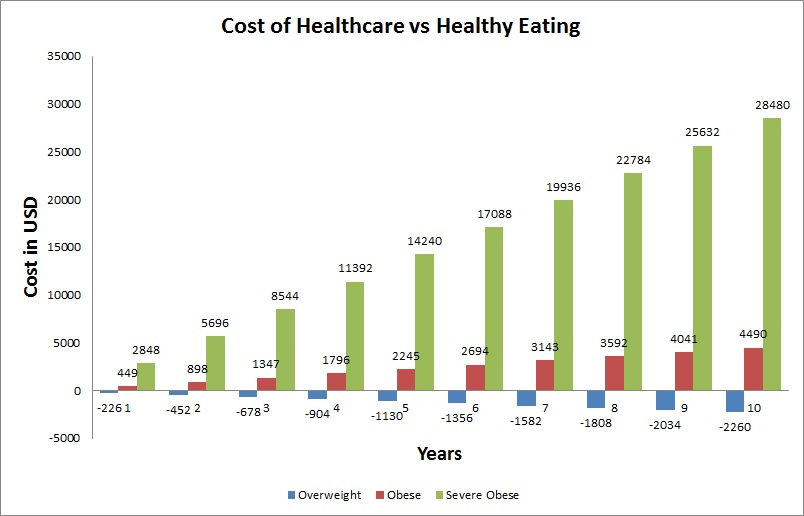 Total Cost of Healthcare StarvinRD