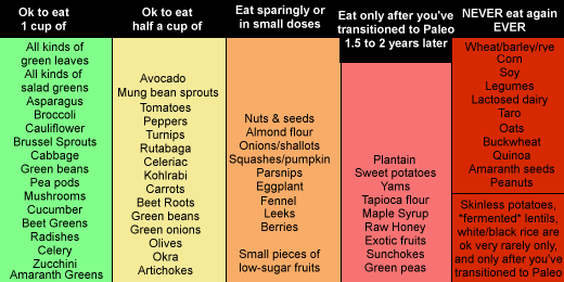 Ketogenic Chart